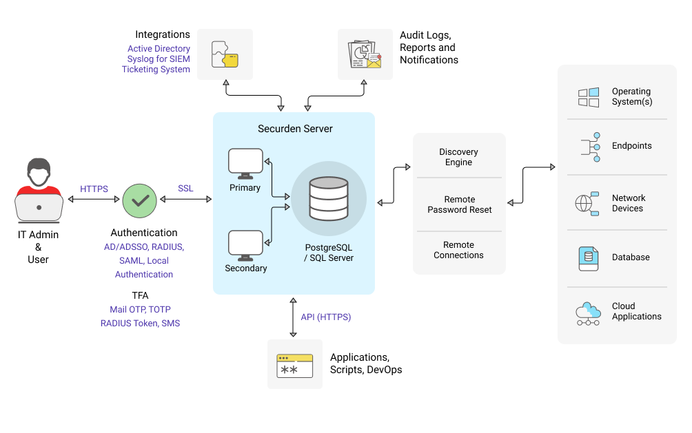 Securden Privileged Account Manager Architecture